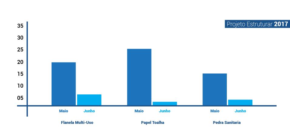 graficos que ilustram a reducao de três quartos das flanelas multi uso, reducao de quatro quintos em papel toalha e dois tercos de pedra sanitaria
